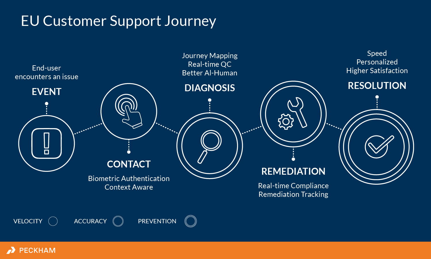 Ccs Customer Support Journey Info